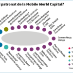 Un puzle anomenat Mobile World Capital